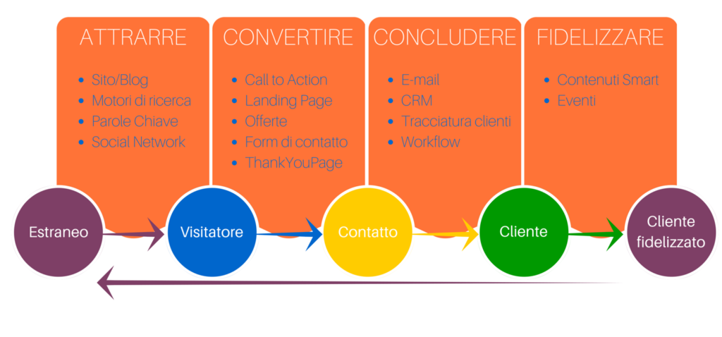 le 4 fasi dell'inbound marketing